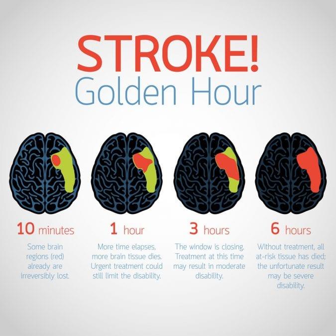 Golden Hour For Stroke Design
