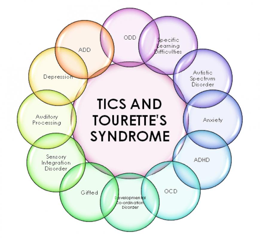 cannabis, tics, Tourette's syndrome, CBD, THC, medical cannabis, cannabinoids, legalization, anxiety, insomnia, TS