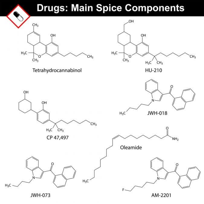 cannabis, spice, synthetic cannabis, cannabinoids, THC, medical cannabis, recreational cannabis, legalization, USA, Canada, health risks