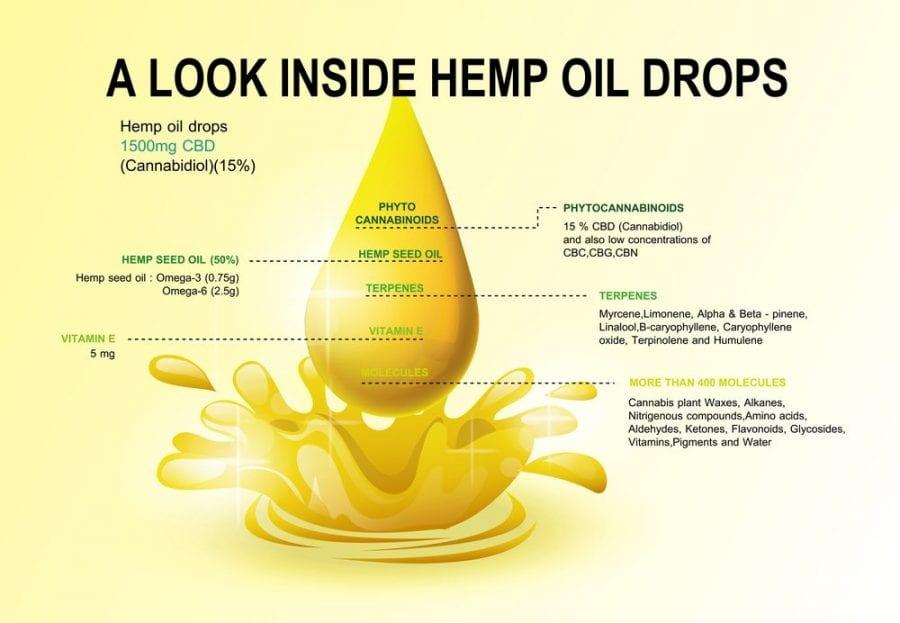 cannabis, medical cannabis, recreational cannabis, lab testing, legalization, CBD pure, hemp oil, CBD, hemp, cannabinoids, legalization, CBD products, health benefits